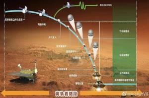 Rover Zhurong China Mendarat di Mars, NASA Ucapkan Selamat