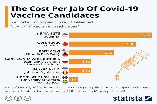 Inilah Harga Enam Kandidat Vaksin Covid-19 Per Dosis
