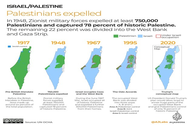Membandingkan Israel Menjajah Palestina dengan Belanda Menjajah Indonesia