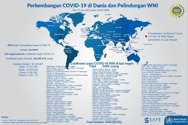 5.499 WNI Terkonfirmasi Covid-19 di Luar Negeri, Jumlah yang Meninggal Bertambah
