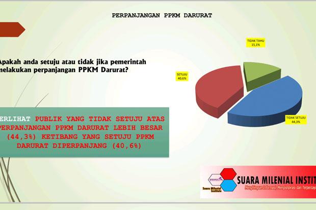 Survei PPKM Darurat Diperpanjang atau Tidak, Begini Jawaban 44,3% Responden