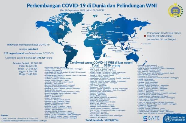 5.939 WNI Terkonfirmasi Covid-19 di Luar Negeri, 5.033 Orang Sembuh