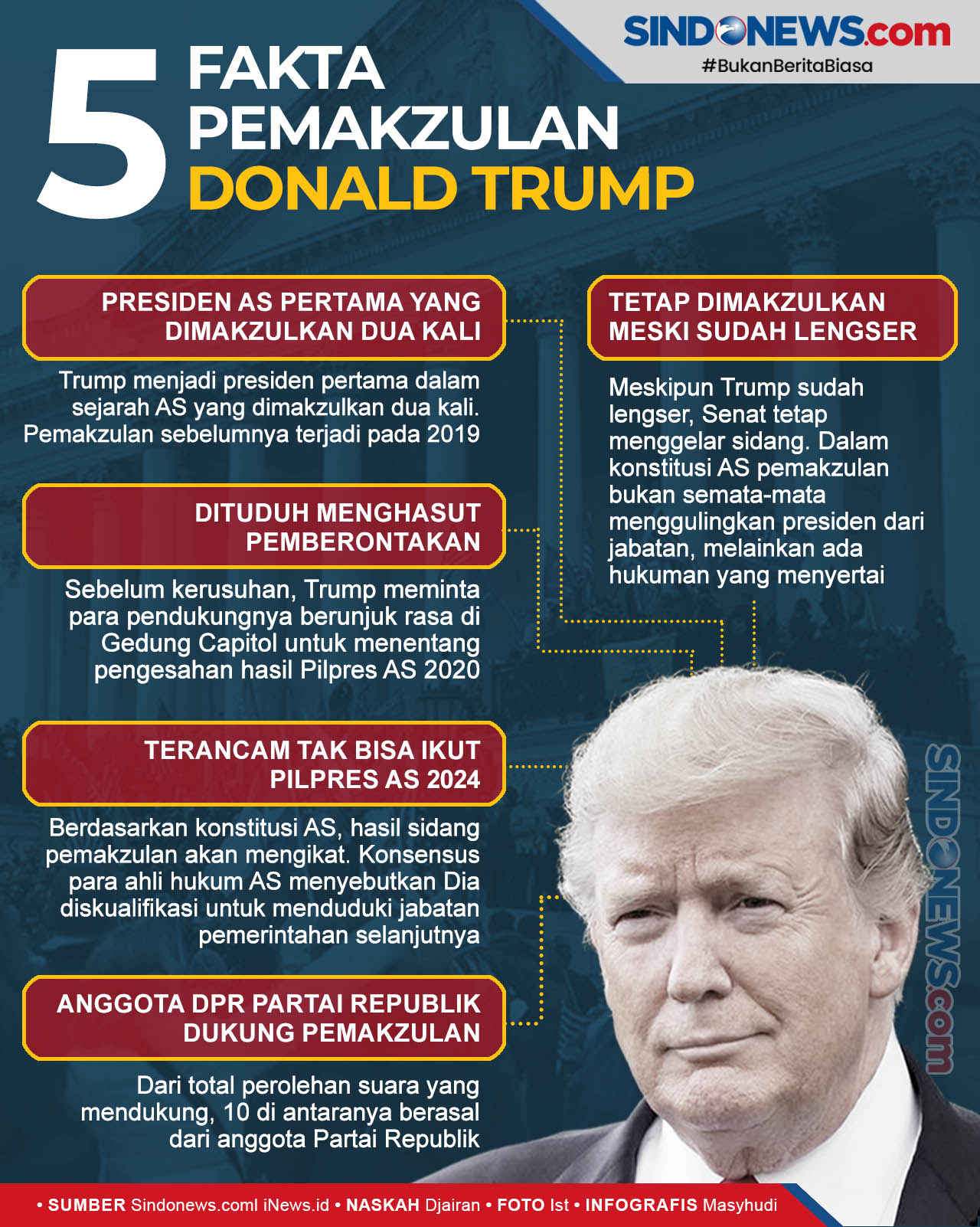 Fakta-Fakta Pemakzulan Presiden AS Donald Trump
