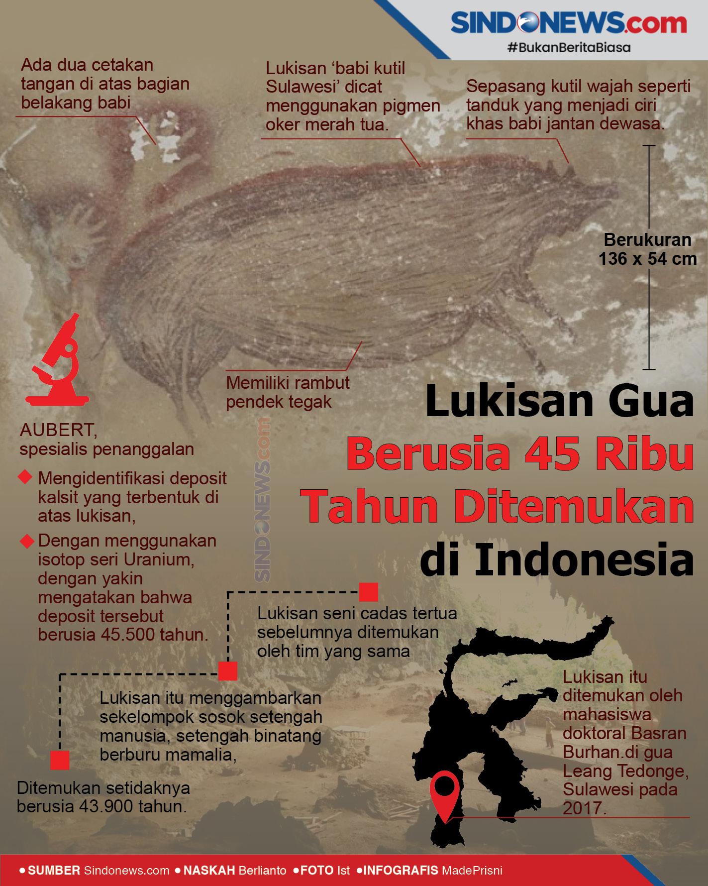 Lukisan Gua Berusia 45 Ribu Tahun Ditemukan di Indonesia